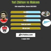 Jurij Żyrkow vs Malcom h2h player stats