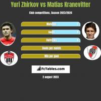 Yuri Zhirkov vs Matias Kranevitter h2h player stats