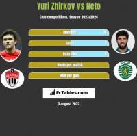 Yuri Zhirkov vs Neto h2h player stats