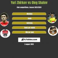 Yuri Zhirkov vs Oleg Shatov h2h player stats