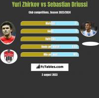 Yuri Zhirkov vs Sebastian Driussi h2h player stats