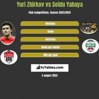 Yuri Zhirkov vs Seidu Yahaya h2h player stats