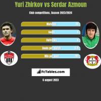 Yuri Zhirkov vs Serdar Azmoun h2h player stats