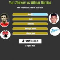 Yuri Zhirkov vs Wilmar Barrios h2h player stats