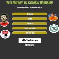Yuri Zhirkov vs Yaroslav Rakitskiy h2h player stats
