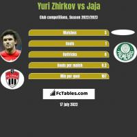 Yuri Zhirkov vs Jaja h2h player stats