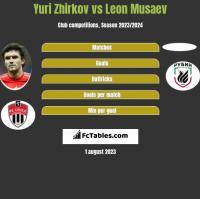 Jurij Żyrkow vs Leon Musaev h2h player stats