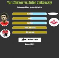 Jurij Żyrkow vs Anton Zinkovskiy h2h player stats