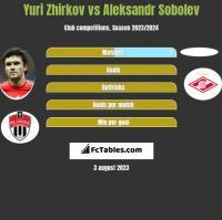 Yuri Zhirkov vs Aleksandr Sobolev h2h player stats