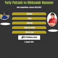 Yuriy Putrash vs Oleksandr Nasonov h2h player stats