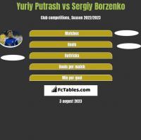 Yuriy Putrash vs Sergiy Borzenko h2h player stats