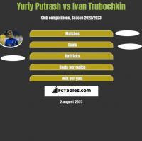 Yuriy Putrash vs Ivan Trubochkin h2h player stats