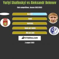 Yuriyi Shafinskyi vs Aleksandr Belenov h2h player stats