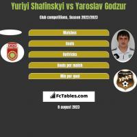 Yuriyi Shafinskyi vs Yaroslav Godzur h2h player stats