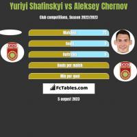 Yuriyi Shafinskyi vs Aleksey Chernov h2h player stats