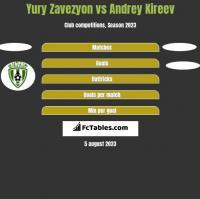 Yury Zavezyon vs Andrey Kireev h2h player stats
