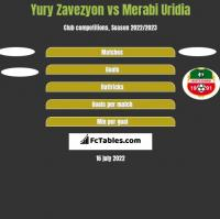 Yury Zavezyon vs Merabi Uridia h2h player stats