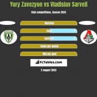 Yury Zavezyon vs Vladislav Sarveli h2h player stats