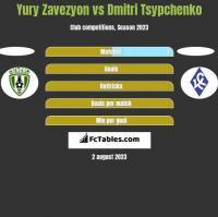 Yury Zavezyon vs Dmitri Tsypchenko h2h player stats