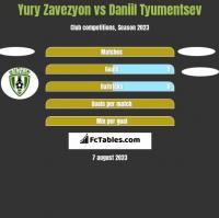 Yury Zavezyon vs Daniil Tyumentsev h2h player stats