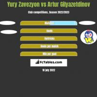 Yury Zavezyon vs Artur Gilyazetdinov h2h player stats