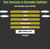 Yury Zavezyon vs Alexander Kanishev h2h player stats