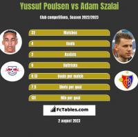 Yussuf Poulsen vs Adam Szalai h2h player stats