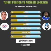Yussuf Poulsen vs Ademola Lookman h2h player stats