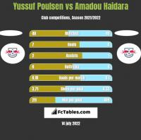 Yussuf Poulsen vs Amadou Haidara h2h player stats