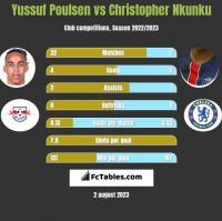 Yussuf Poulsen vs Christopher Nkunku h2h player stats