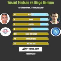 Yussuf Poulsen vs Diego Demme h2h player stats