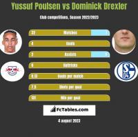 Yussuf Poulsen vs Dominick Drexler h2h player stats