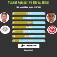 Yussuf Poulsen vs Ellyes Skhiri h2h player stats