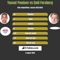 Yussuf Poulsen vs Emil Forsberg h2h player stats