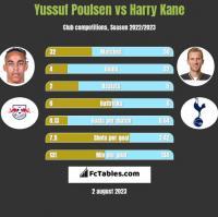 Yussuf Poulsen vs Harry Kane h2h player stats