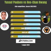 Yussuf Poulsen vs Hee-Chan Hwang h2h player stats