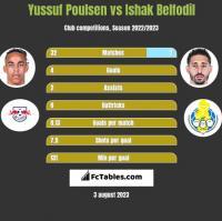 Yussuf Poulsen vs Ishak Belfodil h2h player stats
