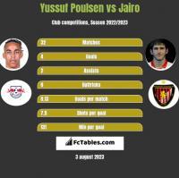 Yussuf Poulsen vs Jairo h2h player stats