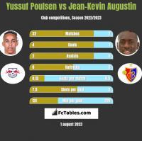 Yussuf Poulsen vs Jean-Kevin Augustin h2h player stats