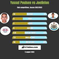 Yussuf Poulsen vs Joelinton h2h player stats