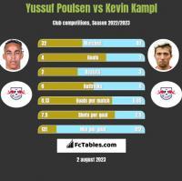 Yussuf Poulsen vs Kevin Kampl h2h player stats