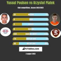 Yussuf Poulsen vs Krzystof Piatek h2h player stats