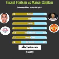 Yussuf Poulsen vs Marcel Sabitzer h2h player stats