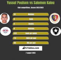 Yussuf Poulsen vs Salomon Kalou h2h player stats