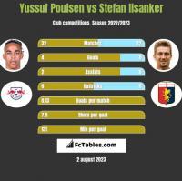 Yussuf Poulsen vs Stefan Ilsanker h2h player stats