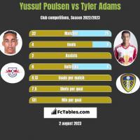 Yussuf Poulsen vs Tyler Adams h2h player stats