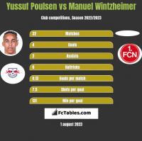 Yussuf Poulsen vs Manuel Wintzheimer h2h player stats