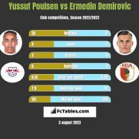 Yussuf Poulsen vs Ermedin Demirovic h2h player stats
