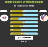 Yussuf Poulsen vs Matheus Cunha h2h player stats