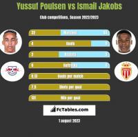 Yussuf Poulsen vs Ismail Jakobs h2h player stats